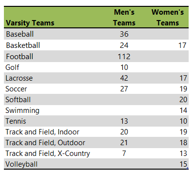 Guilford College athletic teams