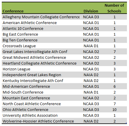 Ohio colleges athletic conferences