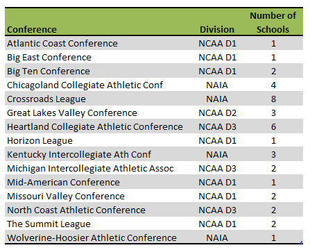 Indiana College Athletic Conferences
