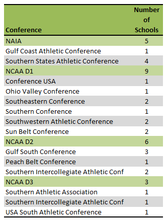 Alabama colleges athletic conferences