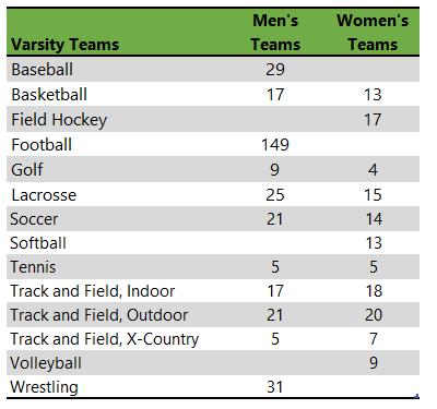 Delaware Valley University athletic teams
