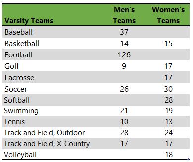 Franklin College athletic teams