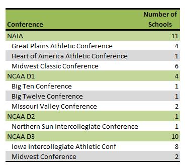 Iowa colleges athletic conferences