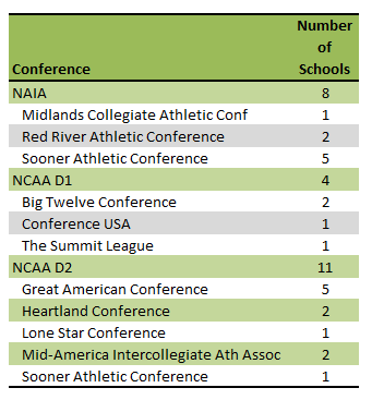 Oklahoma colleges athletic conferences