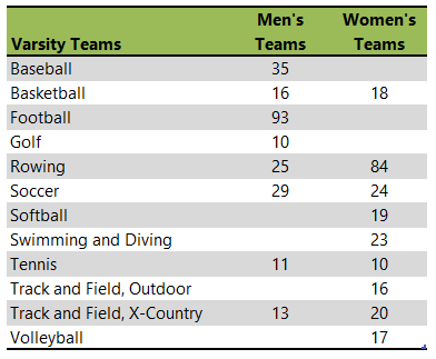 table of University of San Diego athletic teams