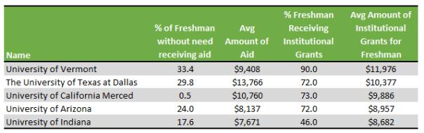 Best public universities for financial aid