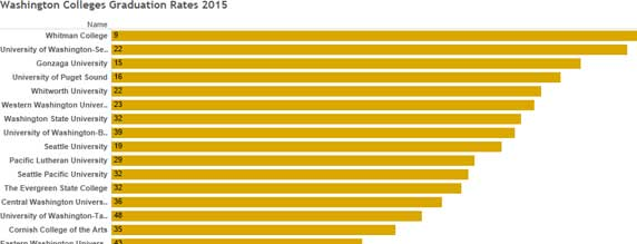 Washington-Colleges-Graduation-Rates-2015-600