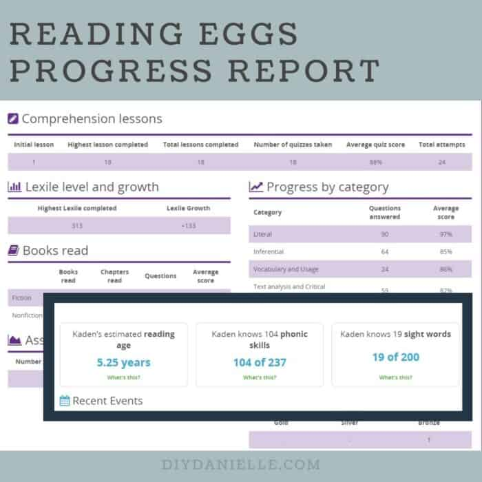 Reading Eggs Progress Report with estimated reading age, phonic skills, and number of sight words known.
