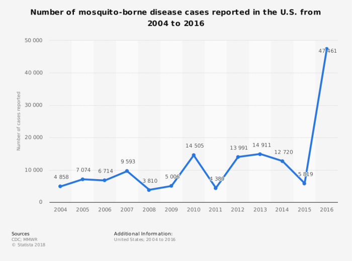 chart of mosquito infestations