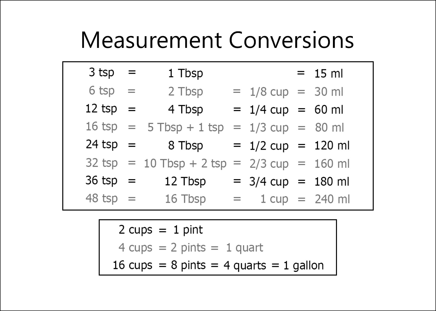 image about Printable Measurement called Cost-free Printable Kitchen area Dimensions Conversion Chart