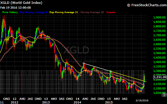 gold is breaking the down trend line in place for the last two years