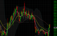 chart of 821x model trade idea: YRD