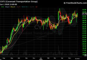 DIY Investor - CVTI chart