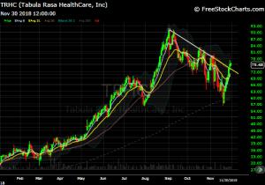 DIY Investor - 821x model trade - chart TRHC