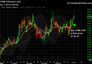 DIY Investor - 821x Trade Idea - chart of $STNE