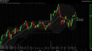 DIY Investor - 821x model trade - $SNPS