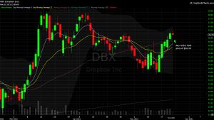 DIY Investor - 821x model trade - $DBX
