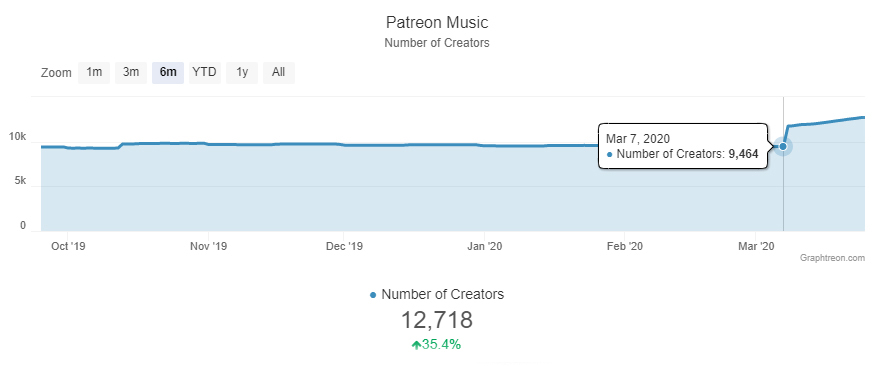 Graph for Patreon for Musicians: The Ultimate Guide Preview