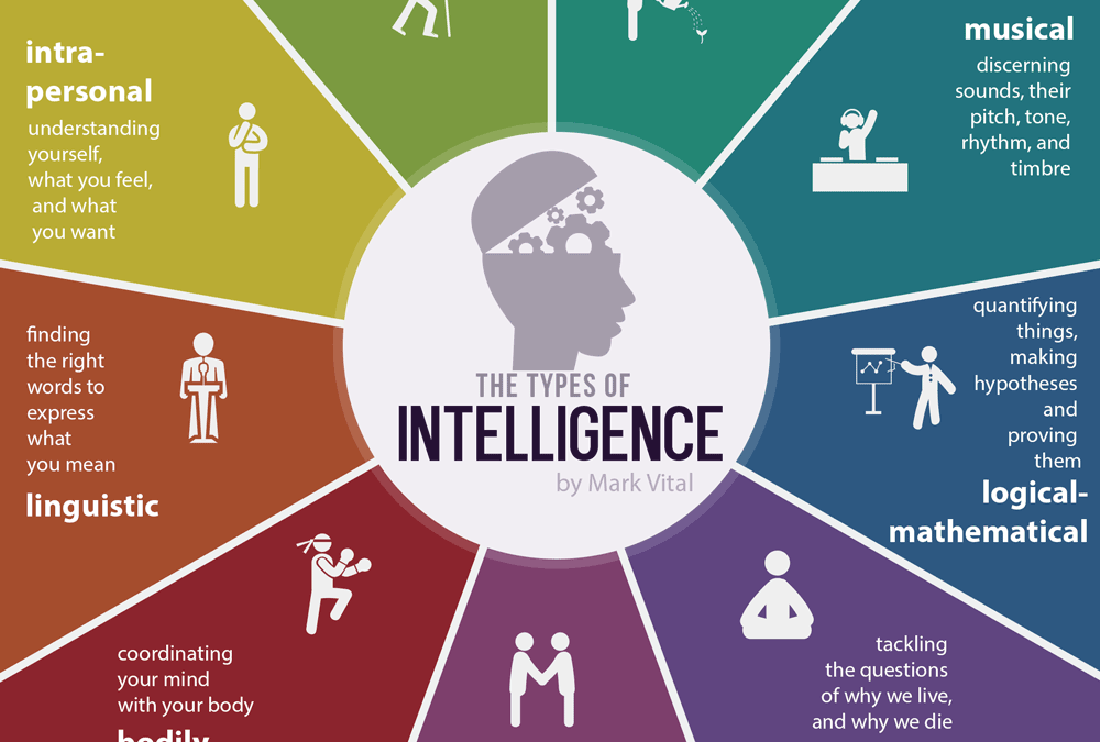 9 Multiple Intelligence