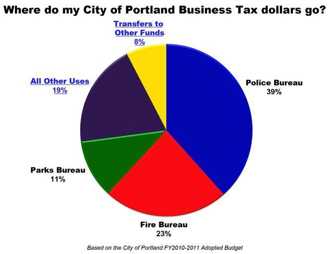 Us Budget Spending Pie Chart