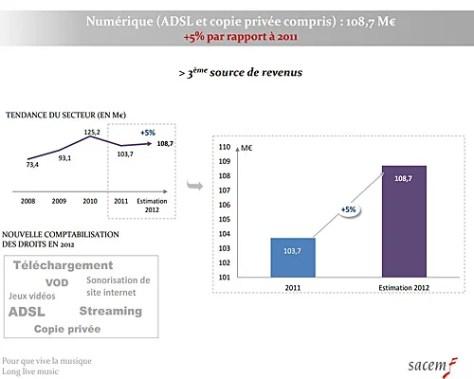 Revenus secteur musical numerique streming et telechargement