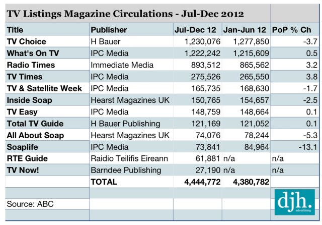 TV Listings Magazines, Circulations, Magazine Circulations, ABC