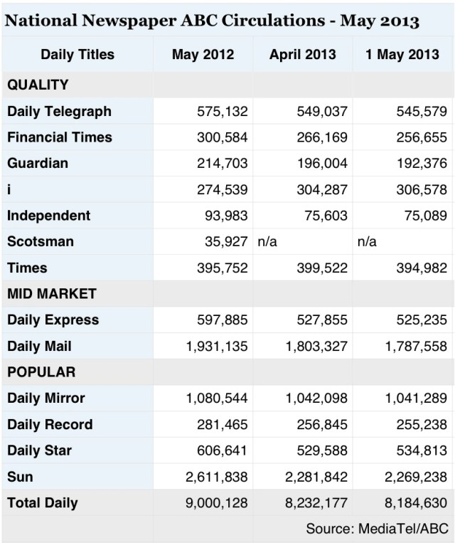 National Press circulation, Circulation Figures, ABC National Press Circulation