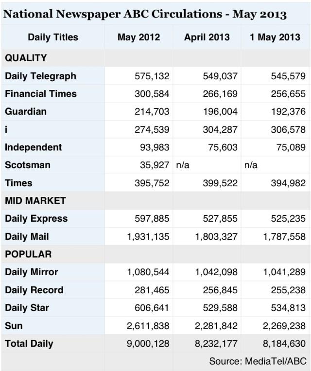 National Press circulation, Circulation Figures, ABC National Press Circulation