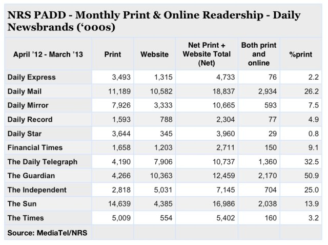 Readership data, newsbrands PADD readership, national press readership