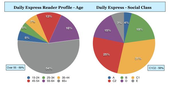 Express-Profile-Chart