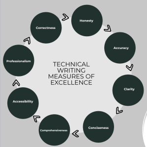 Measures of Excellence