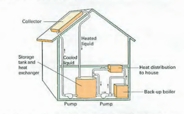 Figure 2. How Solar Energy is Captured and Distributed Throughout a Home (Lannon & Gurak, 2014, p.438).