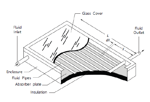 Figure 1. A Flat-Plate Collector (Cutaway View). Source: Solar Water Heating. U.S. Department of Energy, March 1996.