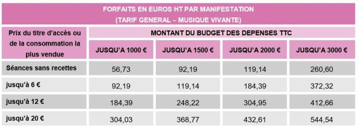 Forfaits en euros HT par manifestation