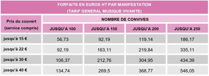 Forfaits en euros HT par manifestation en fonction du prix du couvert et du nombre de convives
