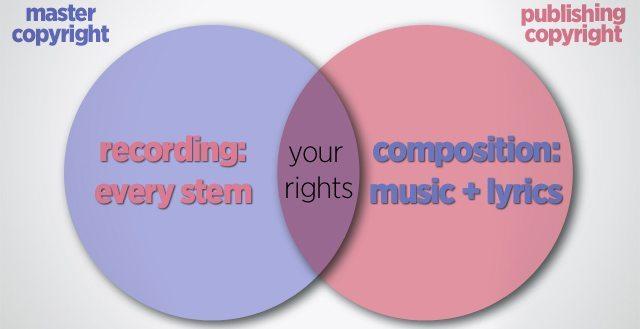 master-copyright-remixes