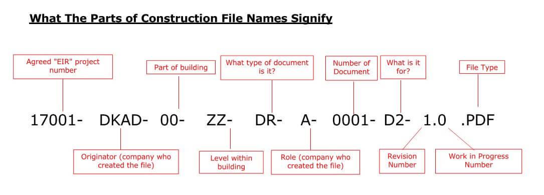 File Naming Convention Diagram