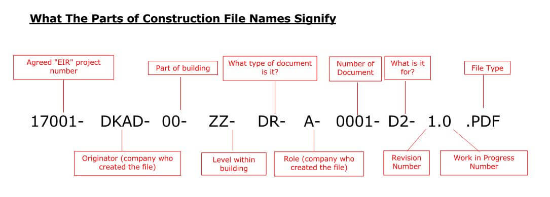 Understanding Construction File Naming Codes on DKAD Drawings