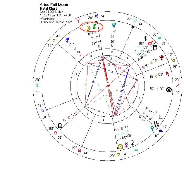 Aries Full Moon conjunct Chiron, Sept. 24, 2018.
