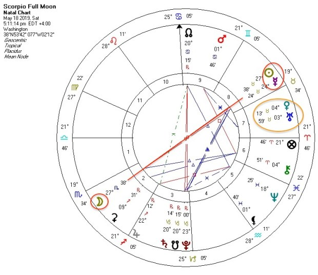 Scorpio Full Moon Venus conjunct Uranus astrology chart