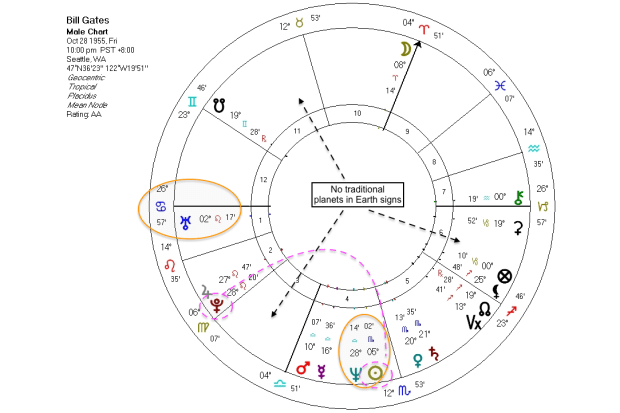 Bill Gates natal chart alien patterns astrology