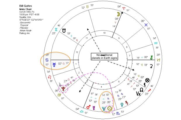 Bill Gates natal chart alien patterns astrology