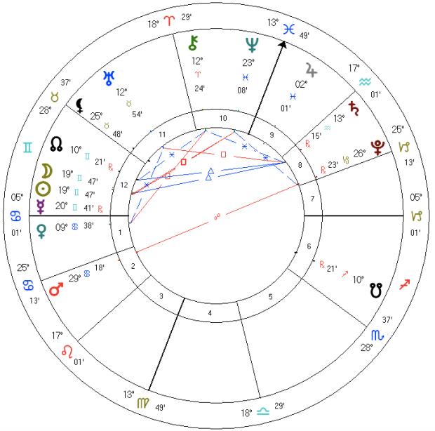 Gemini total annular solar eclipse - June 10 2021, 6:53 am EDT, Washington, DC.