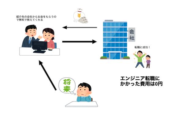 無料プログラミングスクールの仕組みを表した画像