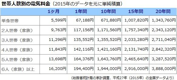 世帯人数別の電気料金(2015年のデータを元に単純積算)