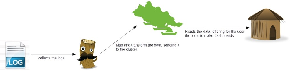 ELK: using a centralized logging architecture - part 1 (1/4)