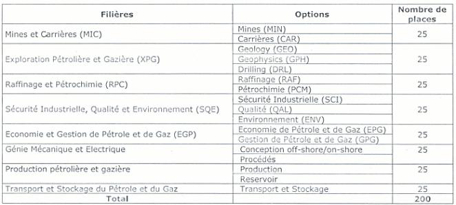Industries Pétrolières (FMIP) de l'Université de Maroua