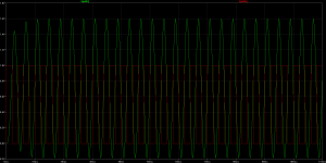 250 Hz-Signal - rot=Input, grün = Output,
