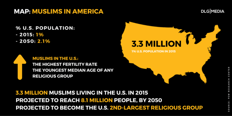 10 facts about Islam - US muslim population - infographic