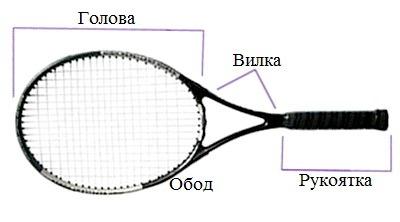 Raketki dlia bolshogo tennisa ustroistvo